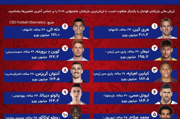 اینفوگراف:با ارزش ترین بازیکن های حاضر در جام جهانی
