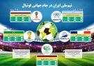اینفوگراف:وضعیت تیم فوتبال ایران در جام های جهانی