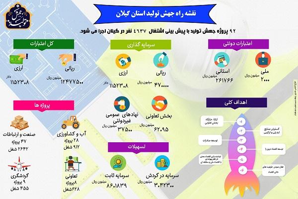 اینفوگرافی نقشه راه جهش تولید استان گیلان